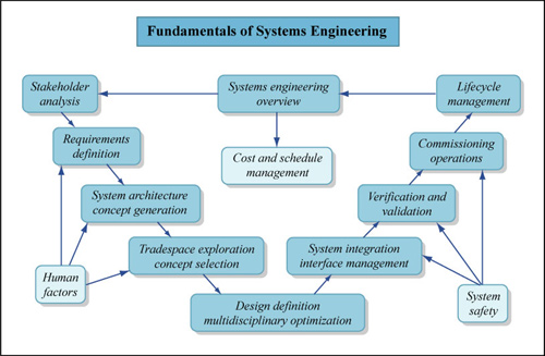 Fundamentals of System Engineering